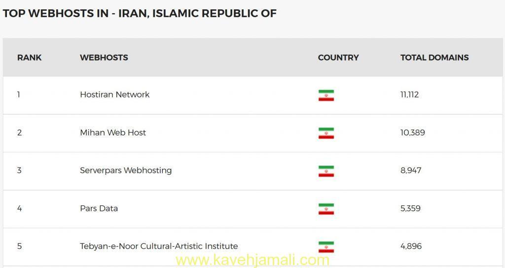 نام و تعداد سایت های هوست شده پنج شرکت برتر ایران