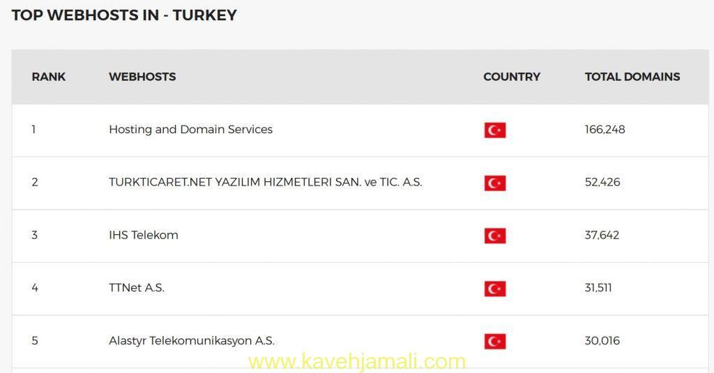 نام و تعداد سایت های هوست شده پنج شرکت برتر ترکیه
