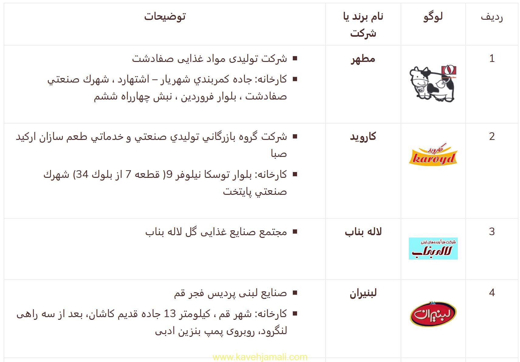 لیست تولید کنندگان پنیر پیتزا در ایران